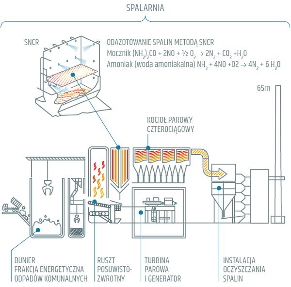 port czystej energii schemat dzialania